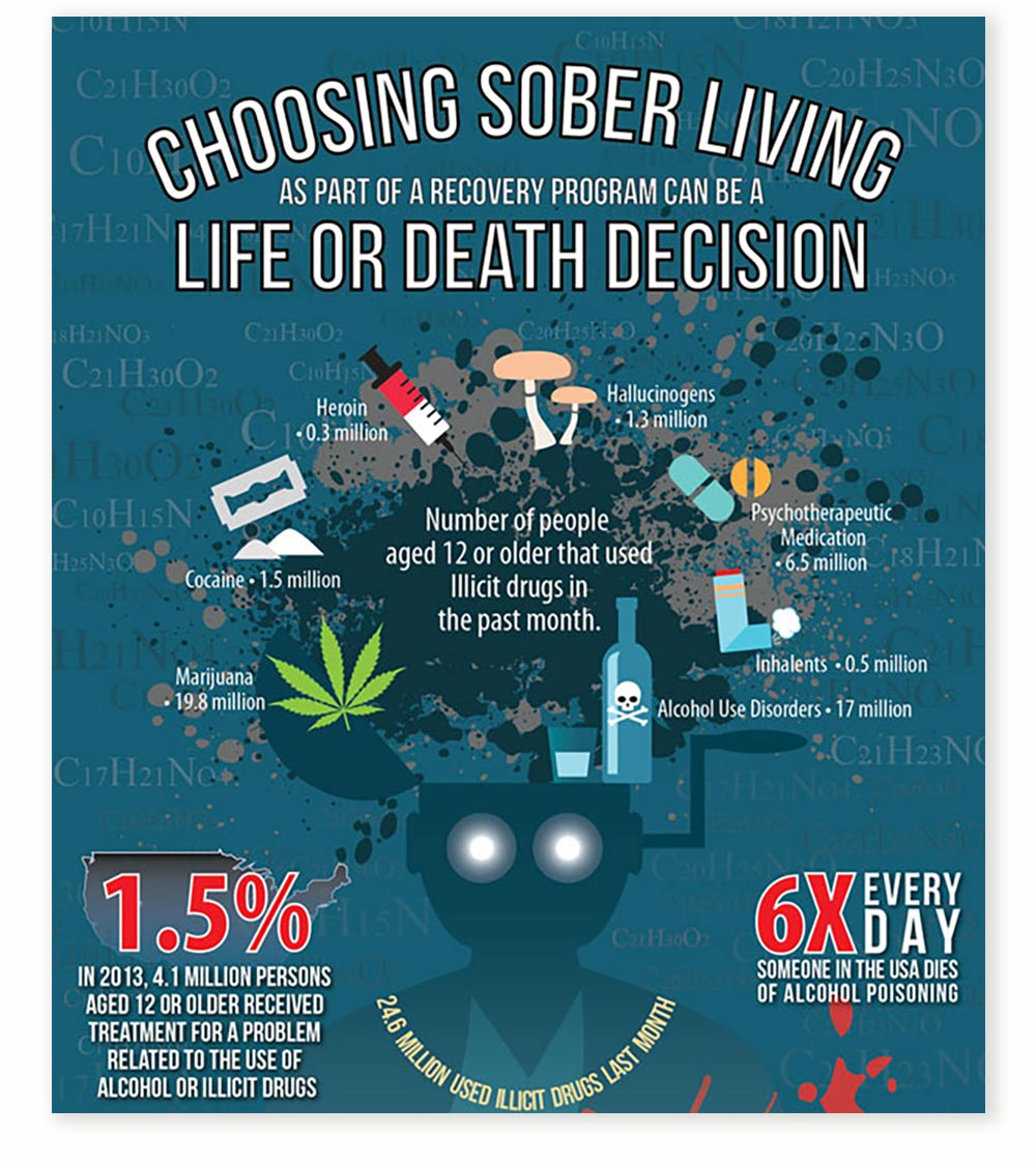 Life and Dealth Decision Infographic